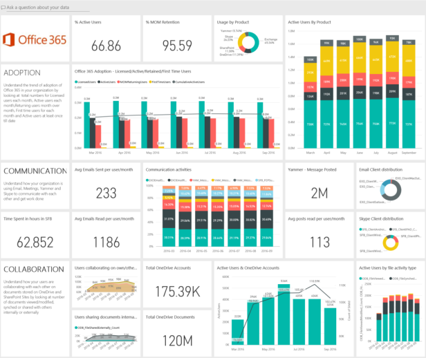 announcing-the-preview-of-the-office-365-adoption-content-pack-in-power-bi-1-1024x862