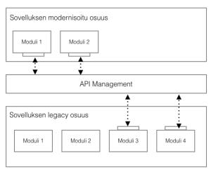 API Management modernisointi
