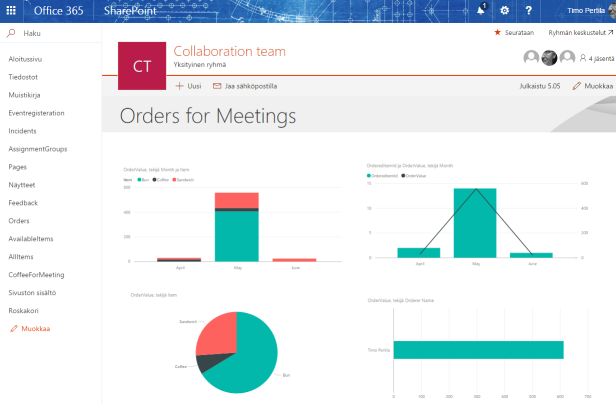 power bi coffee orders sharepoint