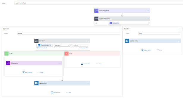 site provisioning flow 3 overview part 2