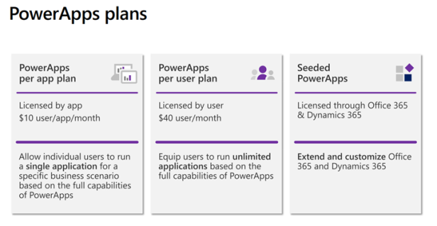 licensing powerapps plans.png